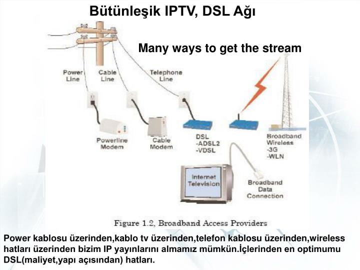 Bütünleşik IPTV, DSL Ağı