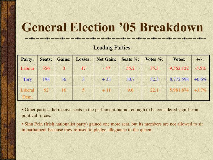 General Election '05 Breakdown