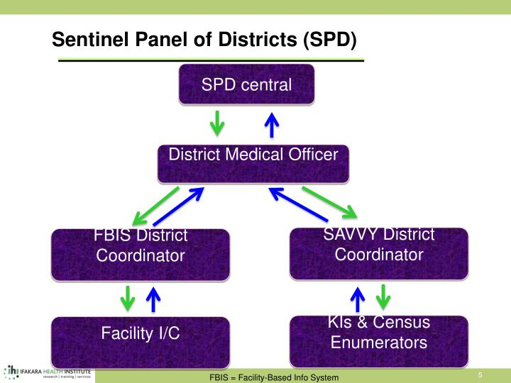 Sentinel Panel of Districts (SPD)