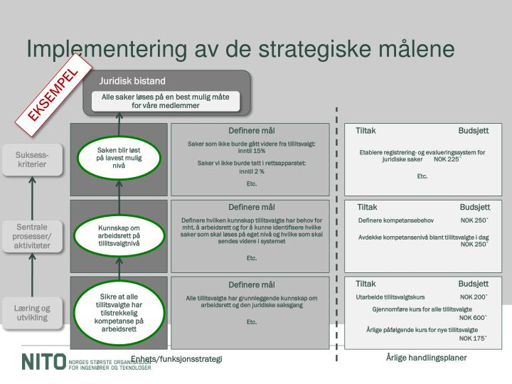 Implementering av de strategiske målene