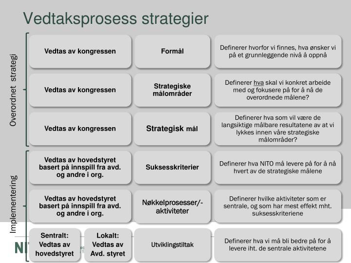 Vedtaksprosess strategier