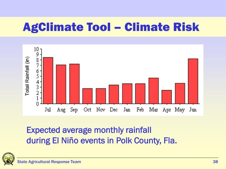 AgClimate Tool – Climate Risk