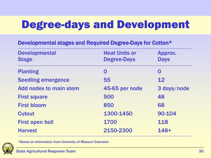 Degree-days and Development