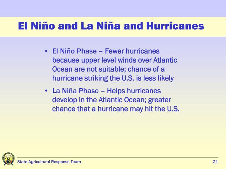El Niño and La Niña and Hurricanes