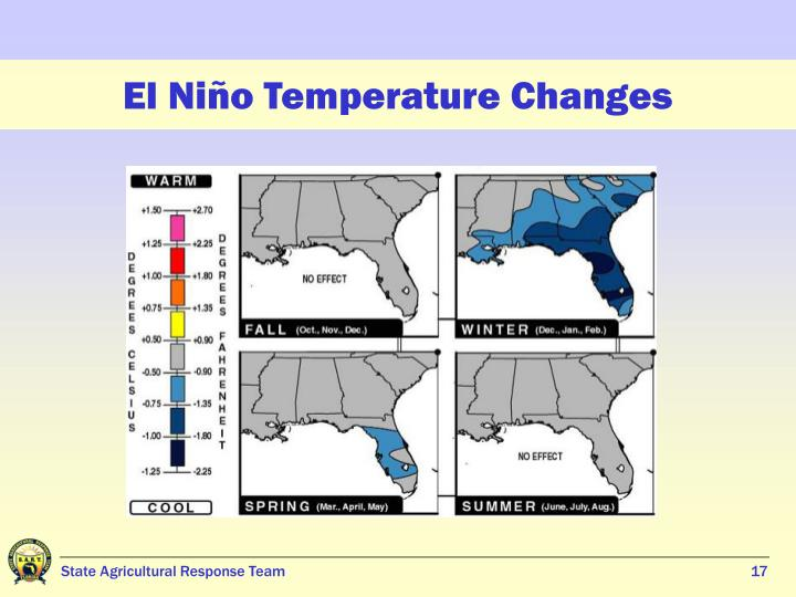 El Niño Temperature Changes