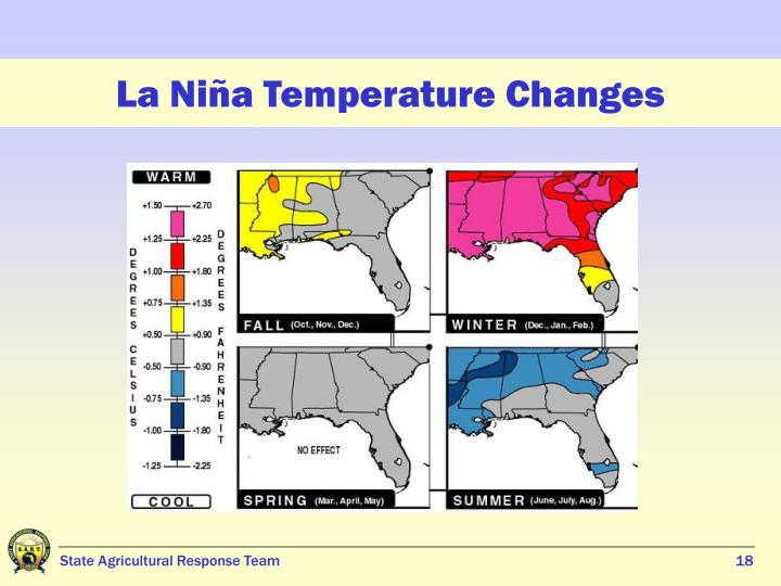 La Niña Temperature Changes