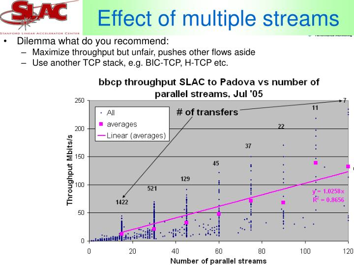 Effect of multiple streams
