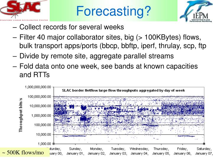 Forecasting?