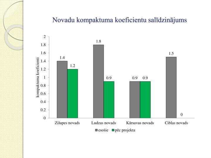 Novadu kompaktuma koeficientu salīdzinājums