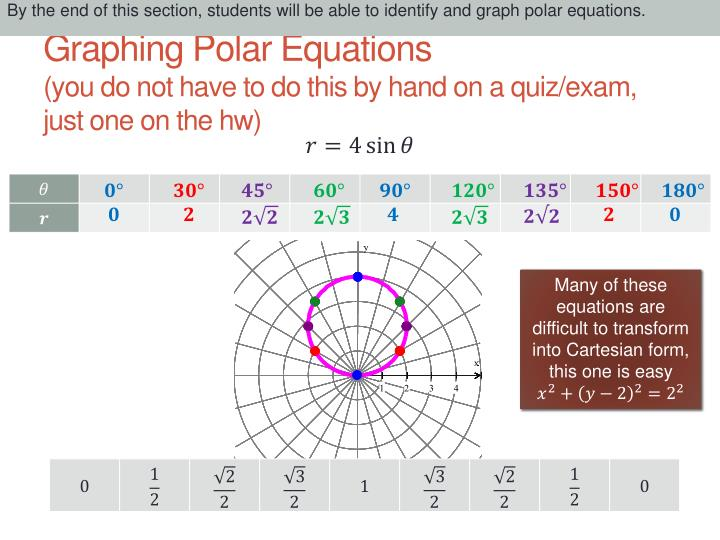 Graphing polar equations you do not have to do this by hand on a quiz exam just one on the hw