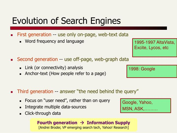 Evolution of Search Engines