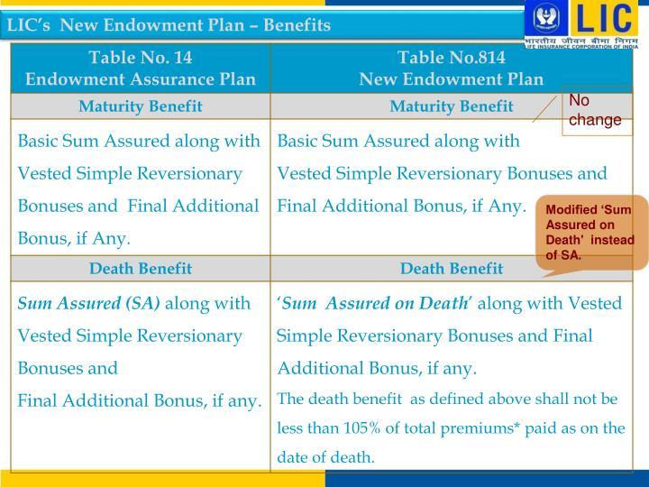 LIC's  New Endowment Plan – Benefits