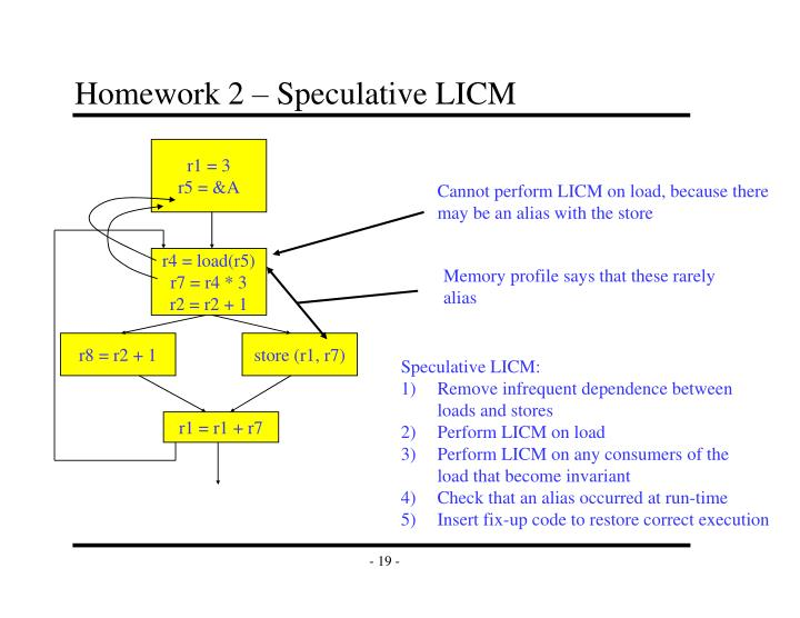 Homework 2 – Speculative LICM