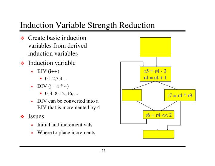 Induction Variable Strength Reduction