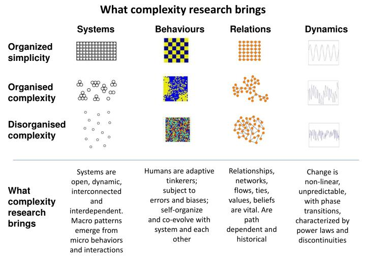 What complexity research brings