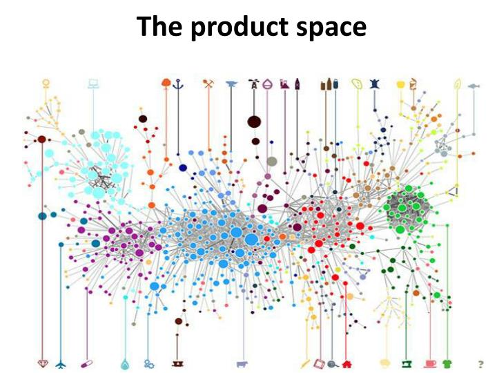 The product space