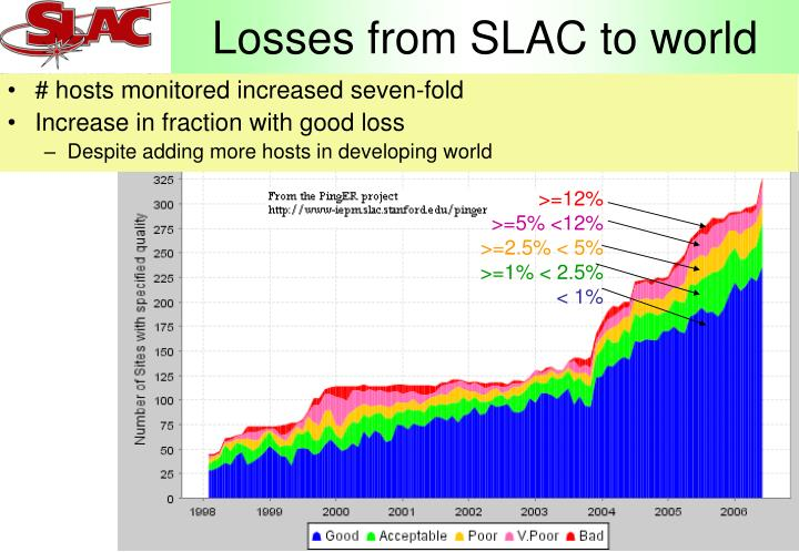 Losses from SLAC to world