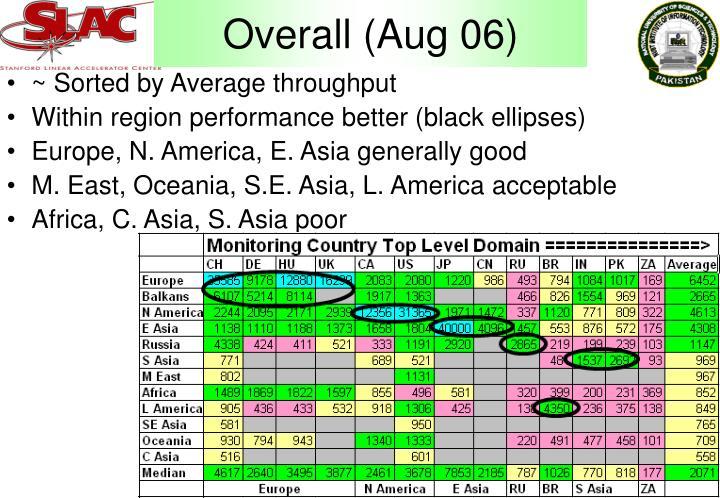 Overall (Aug 06)