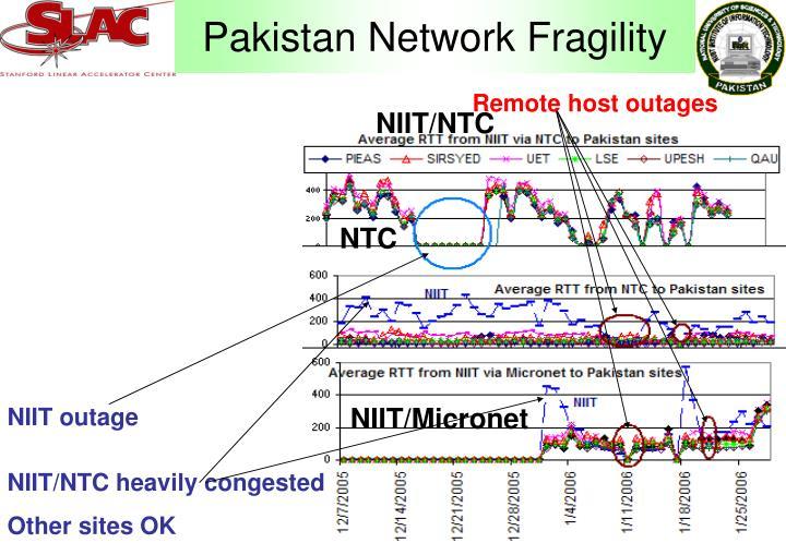 Pakistan Network Fragility