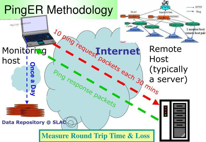 PingER Methodology