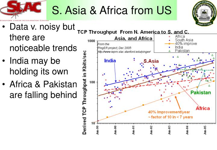S. Asia & Africa from US