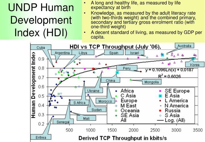 UNDP Human Development Index (HDI)
