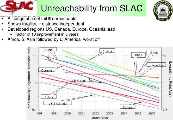 Unreachability from SLAC