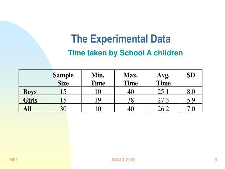 The Experimental Data