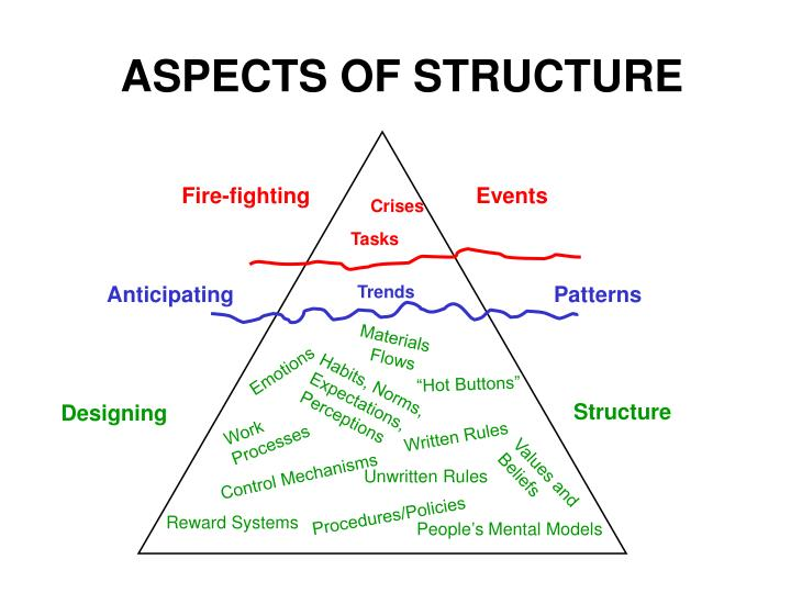 ASPECTS OF STRUCTURE