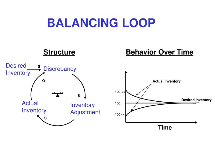 Behavior Over Time