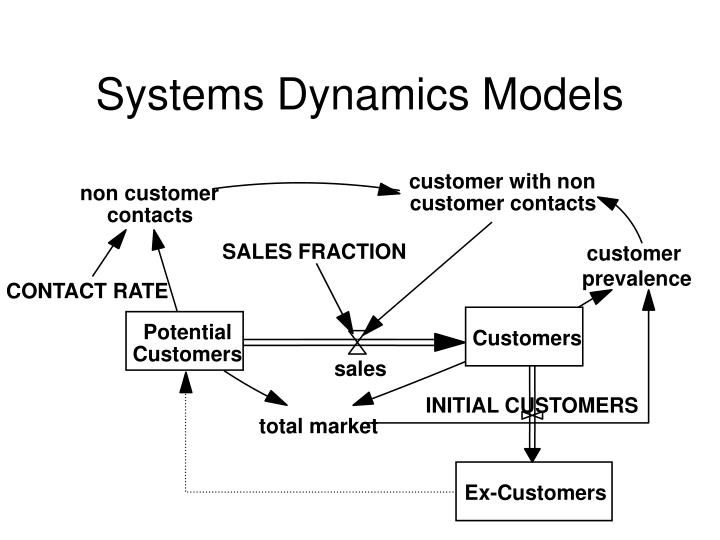 Systems Dynamics Models