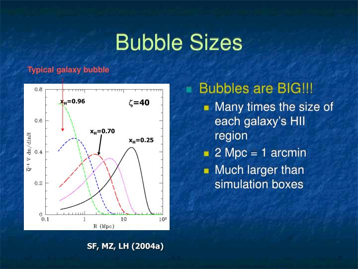 Bubble Sizes