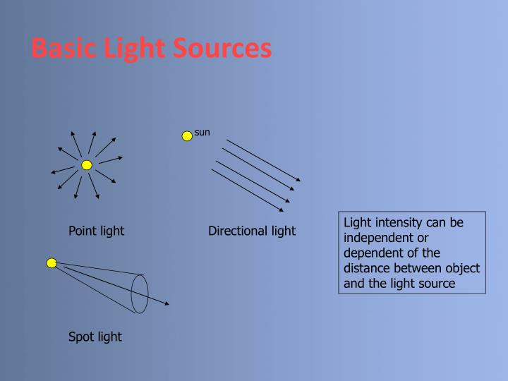 Basic Light Sources