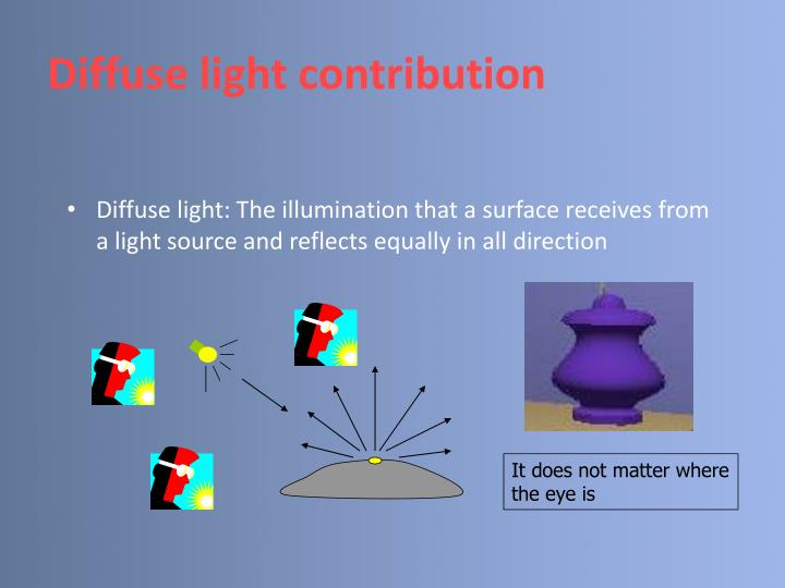 Diffuse light contribution