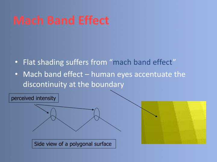 Mach Band Effect