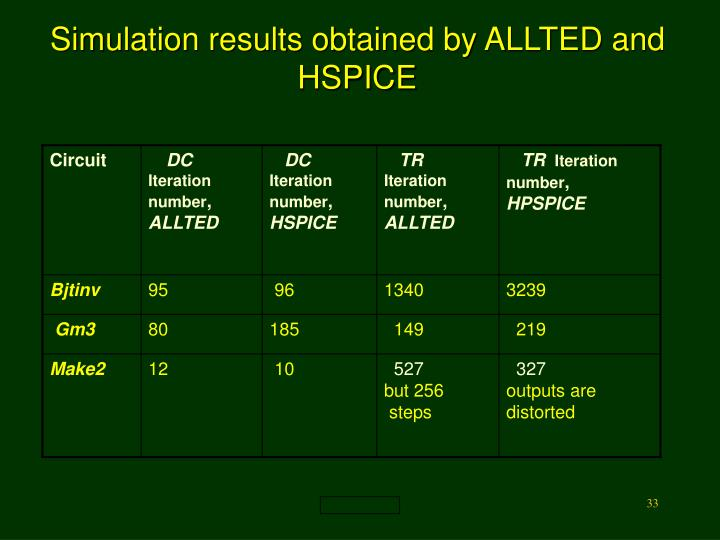 Simulation results obtained by ALLTED and HSPICE