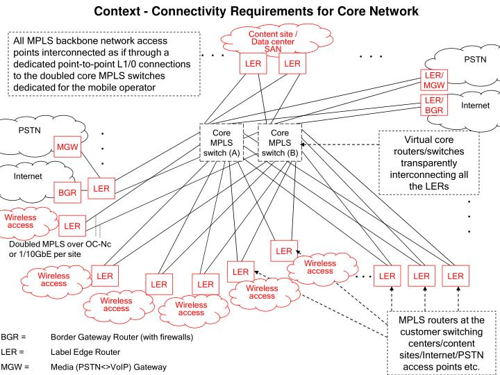 Context - Connectivity Requirements for Core Network