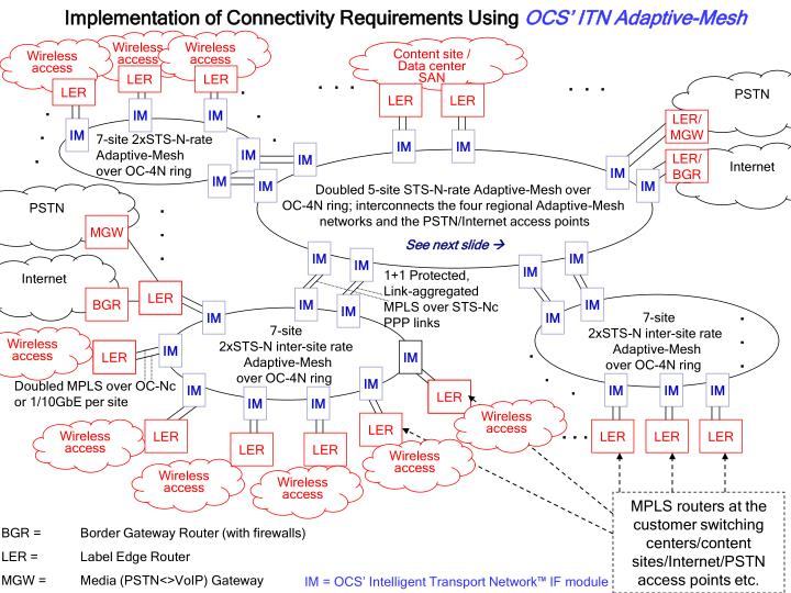 Implementation of Connectivity Requirements Using