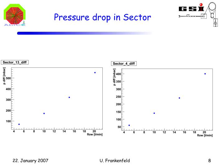 Pressure drop in Sector