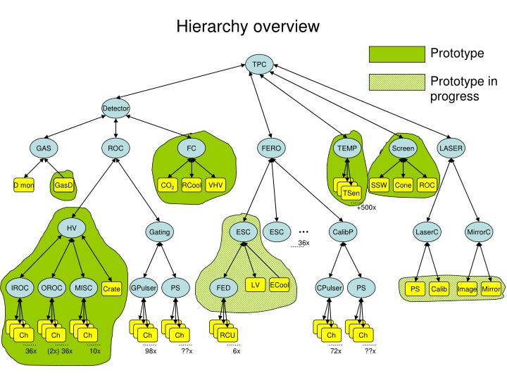 Hierarchy overview