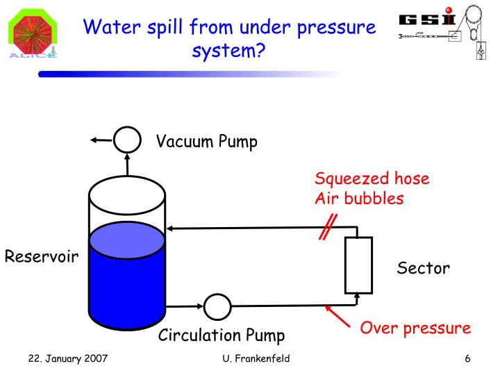 Water spill from under pressure system?