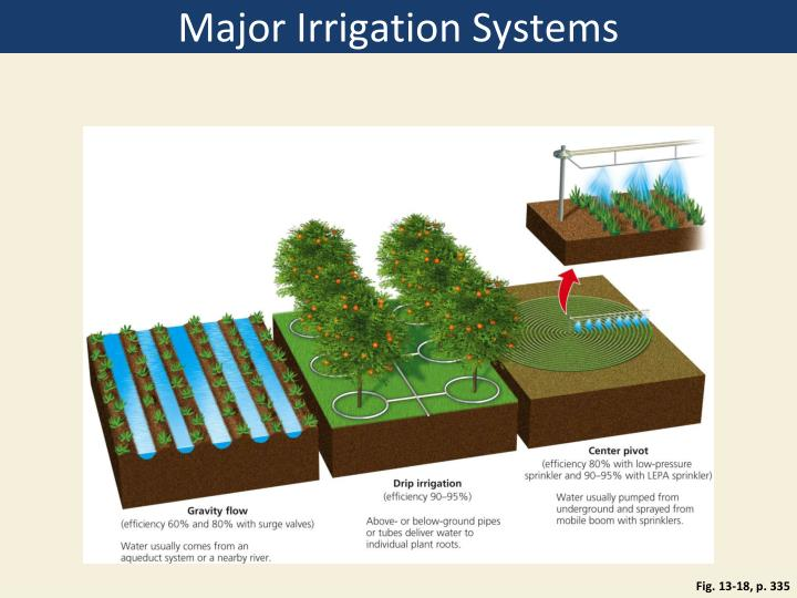 Major Irrigation Systems