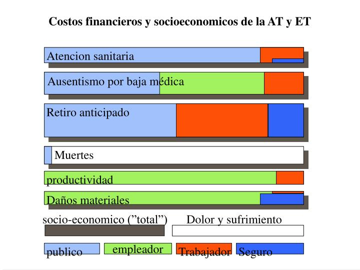 Costos financieros y socioeconomicos de la AT y ET