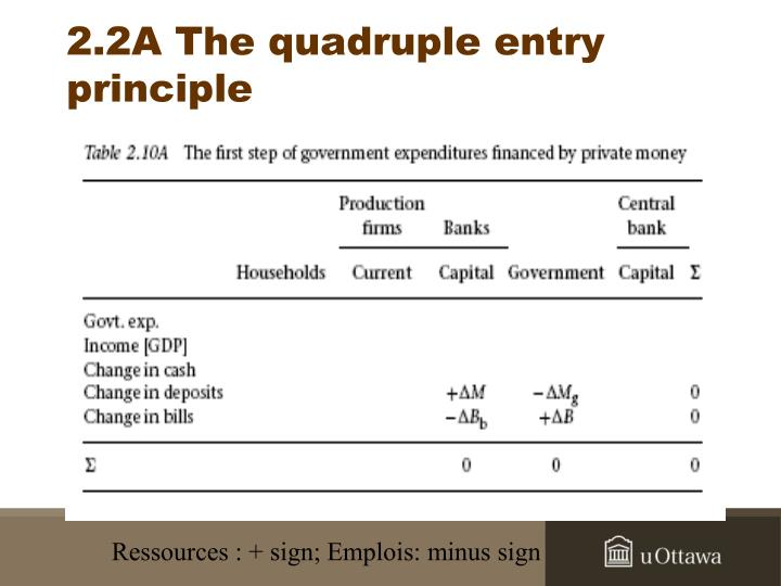 2.2A The quadruple entry principle