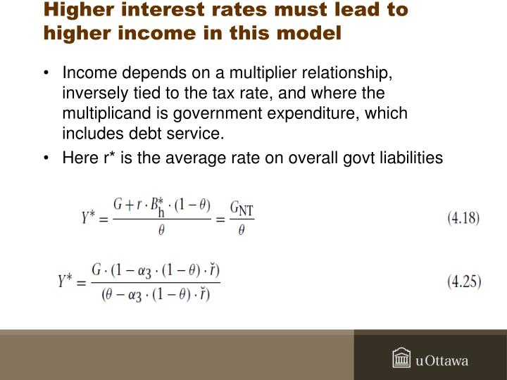 Higher interest rates must lead to higher income in this model