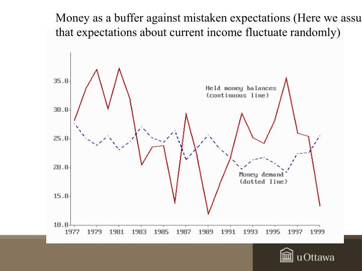 Money as a buffer against mistaken expectations (Here we assume
