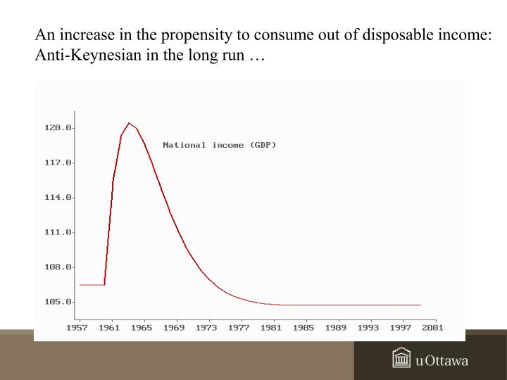 An increase in the propensity to consume out of disposable income: