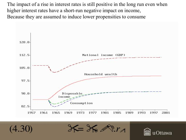 The impact of a rise in interest rates is still positive in the long run even when