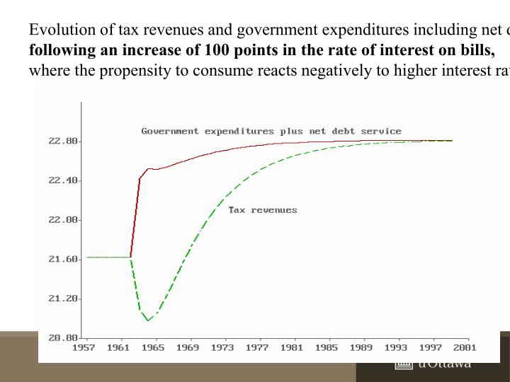 Evolution of tax revenues and government expenditures including net debt servicing,