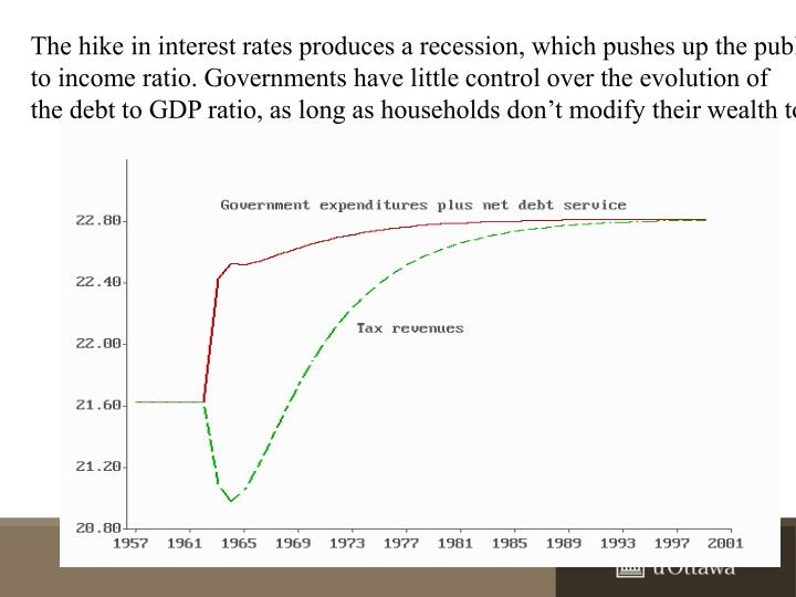 The hike in interest rates produces a recession, which pushes up the public debt
